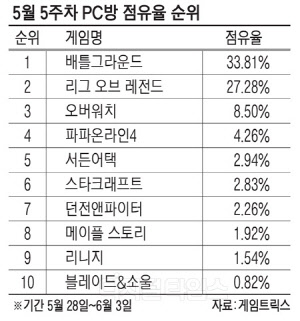 상장 앞둔 카카오게임즈, `배그` 매출효자